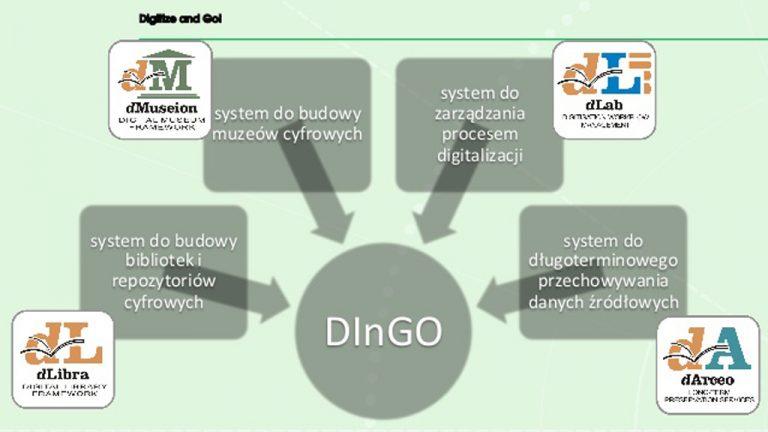 Sześć nowych wdrożeń pakietu oprogramowania DInGO w ramach Lubelskiej Biblioteki Wirtualnej